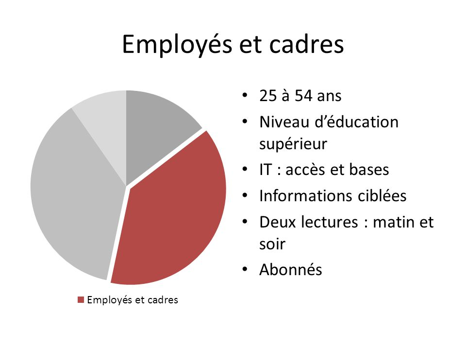 Employés et cadres 25 à 54 ans Niveau d'éducation supérieur