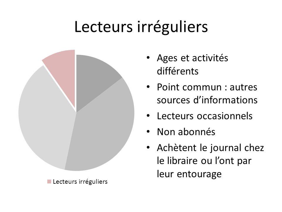 Lecteurs irréguliers Ages et activités différents