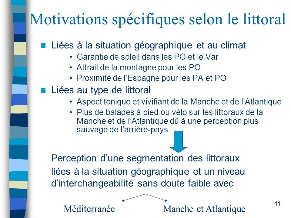 Motivations spécifiques selon le littoral