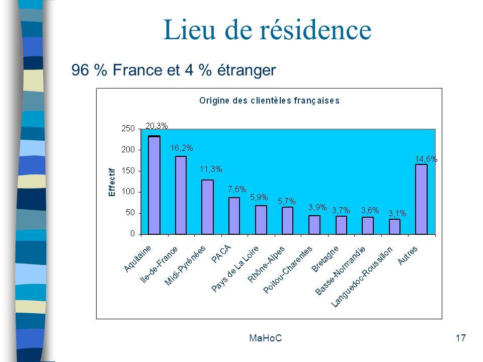 Lieu de résidence 96 % France et 4 % étranger MaHoC