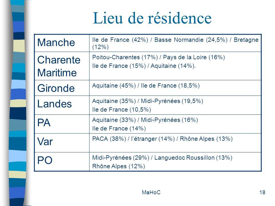 Lieu de résidence Manche Charente Maritime Gironde Landes PA Var PO