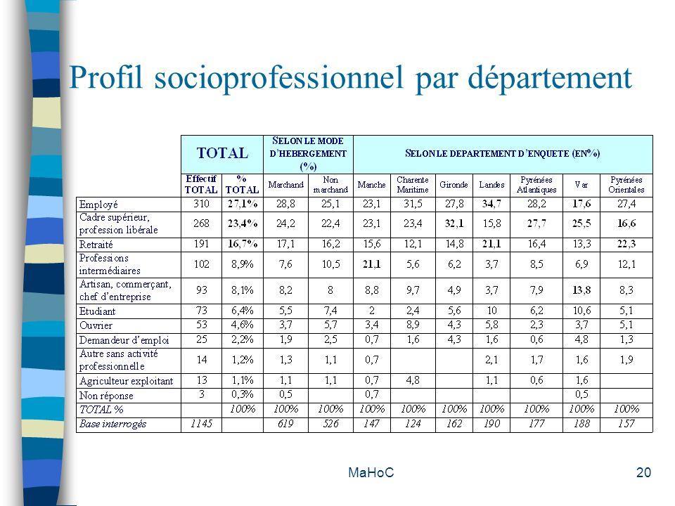 Profil socioprofessionnel par département