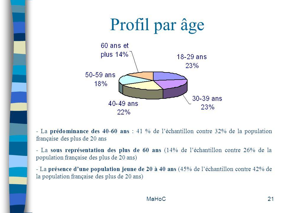 Profil par âge- La prédominance des 40-60 ans : 41 % de l'échantillon contre 32% de la population française des plus de 20 ans.