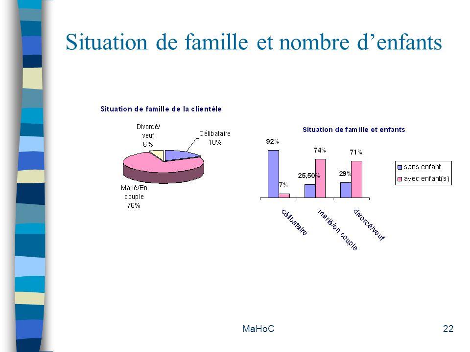 Situation de famille et nombre d'enfants