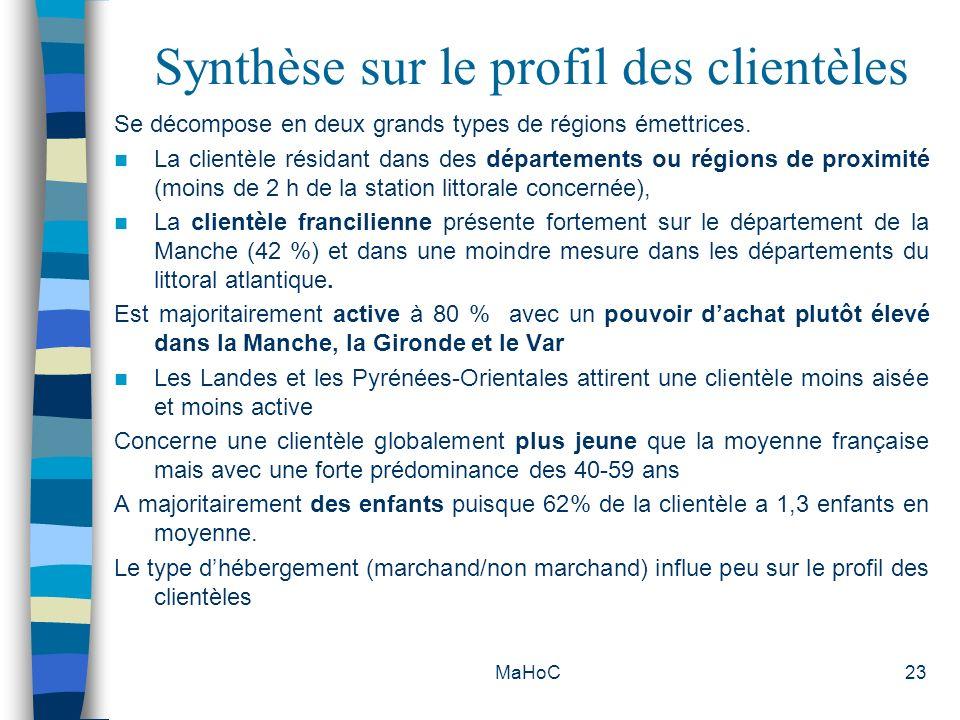 Synthèse sur le profil des clientèles