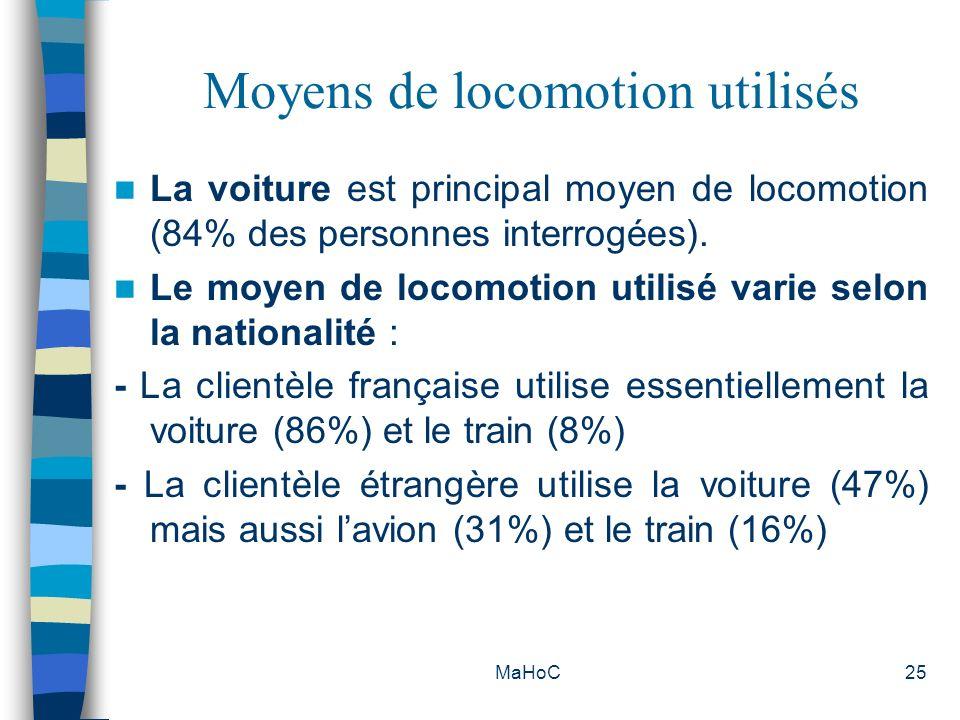 Moyens de locomotion utilisés