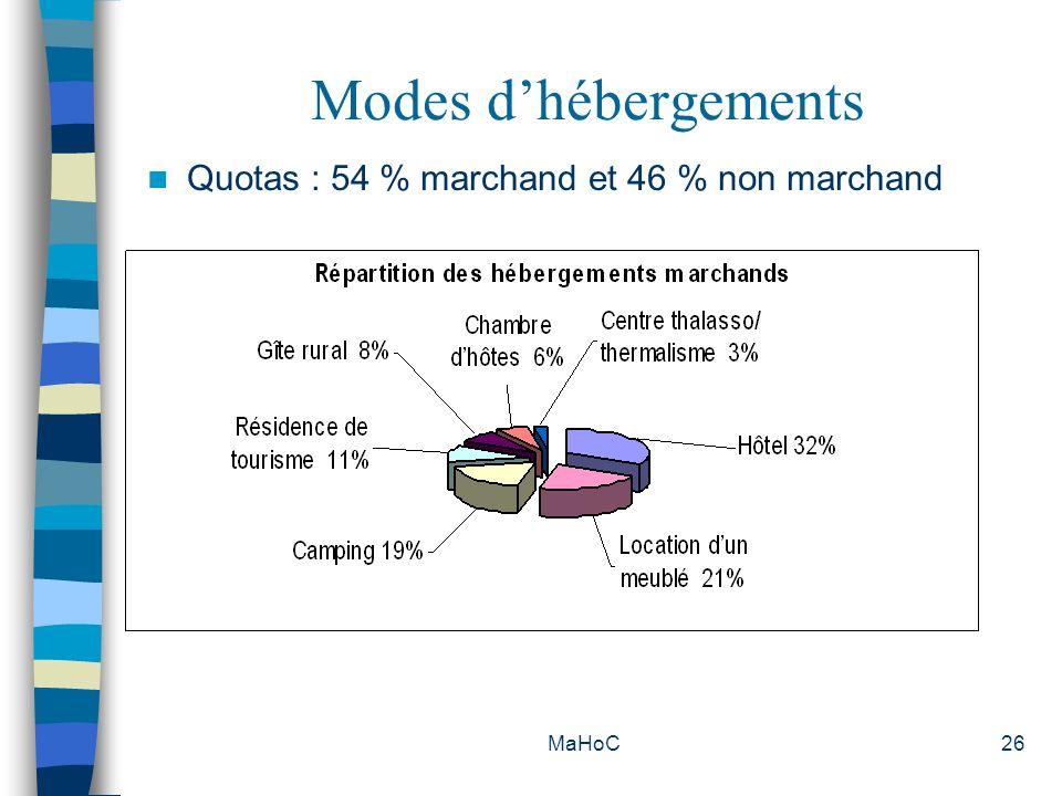 Modes d'hébergements Quotas : 54 % marchand et 46 % non marchand MaHoC