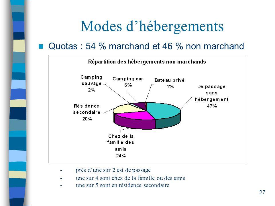 Modes d'hébergements Quotas : 54 % marchand et 46 % non marchand