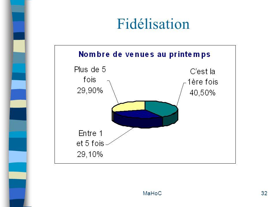 Fidélisation MaHoC