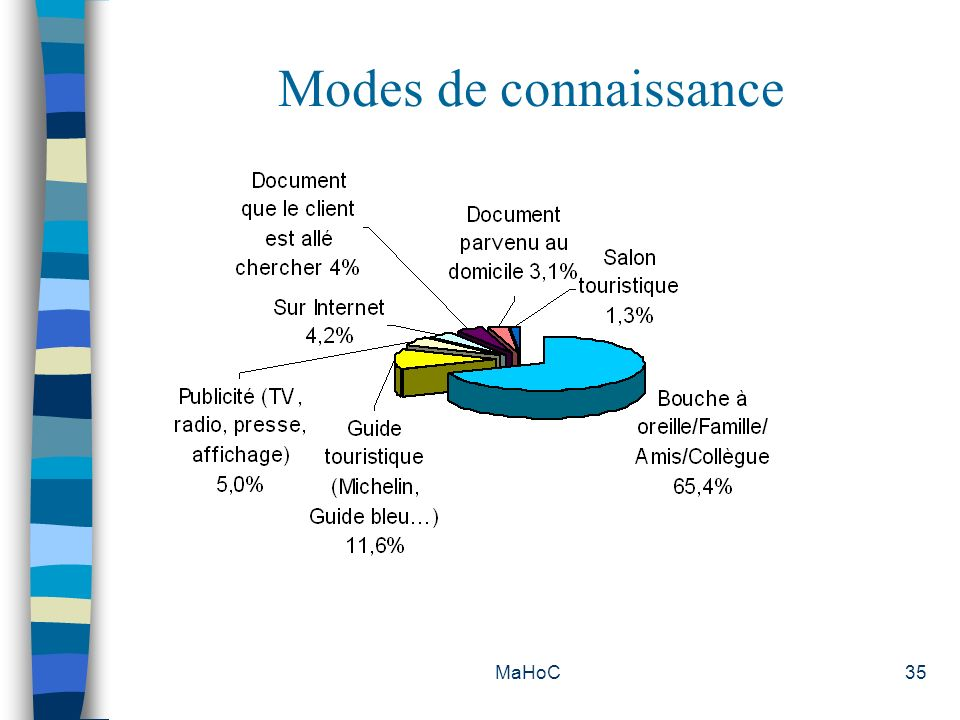 Modes de connaissance MaHoC