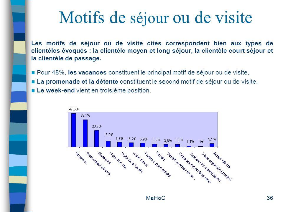 Motifs de séjour ou de visite