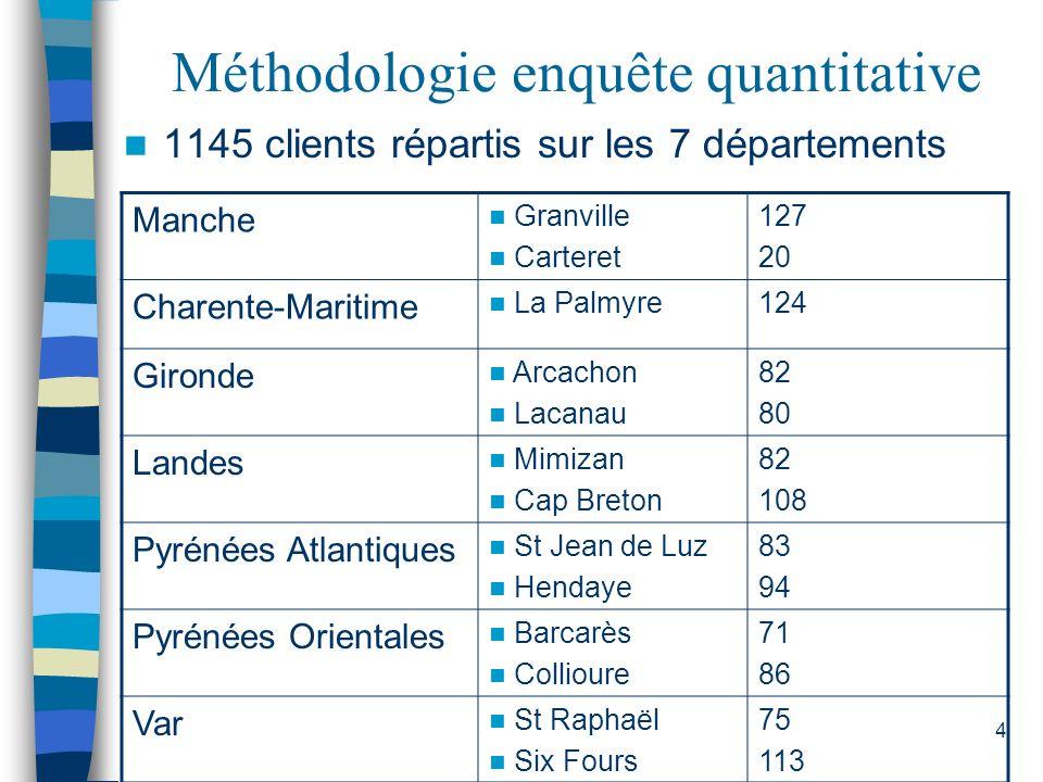 Méthodologie enquête quantitative