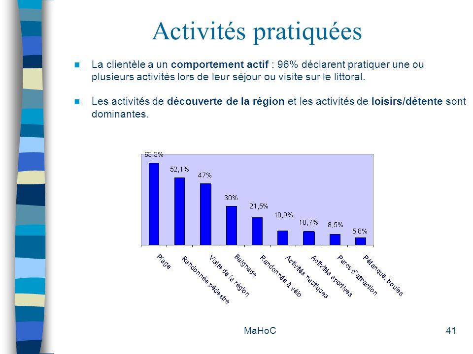 Activités pratiquées