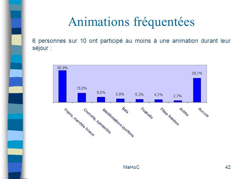 Animations fréquentées