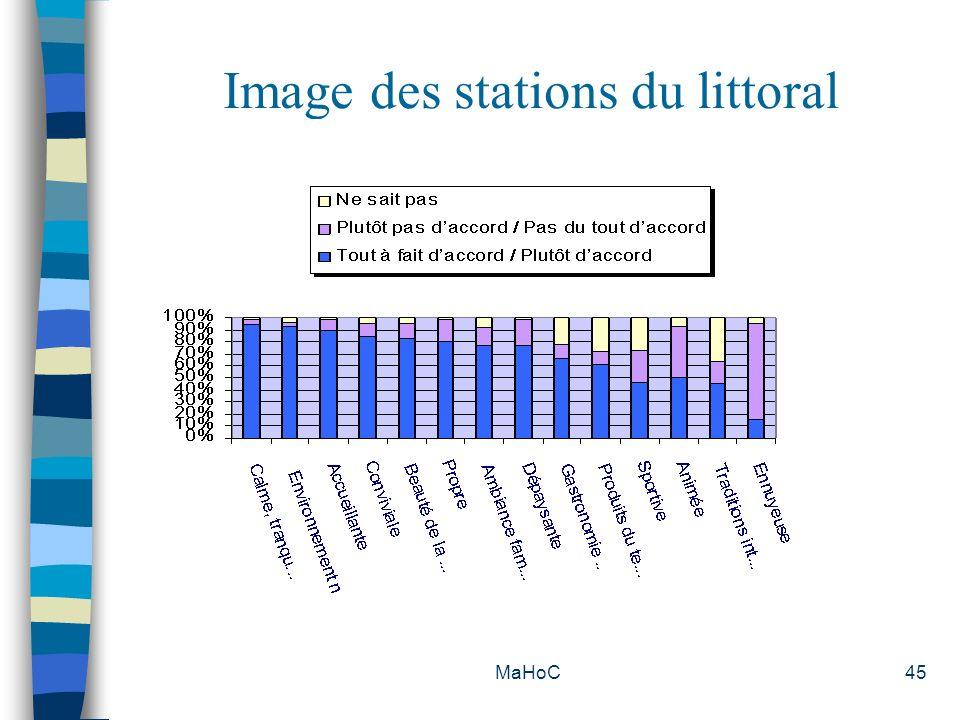 Image des stations du littoral