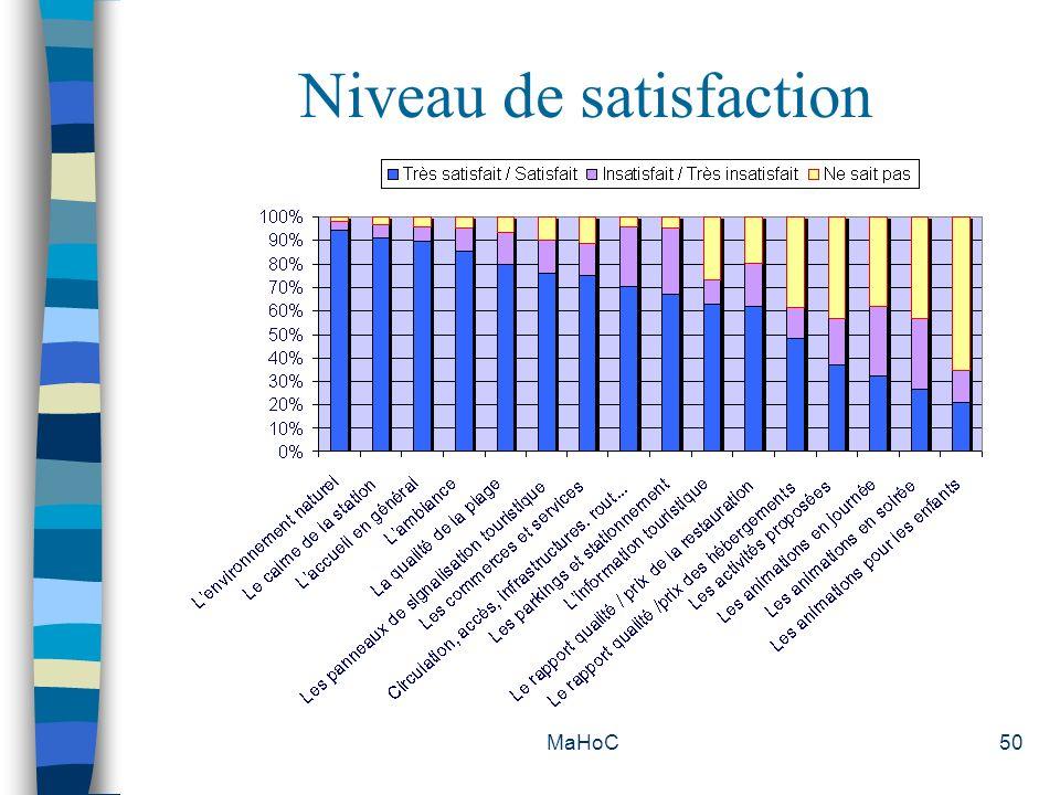 Niveau de satisfaction