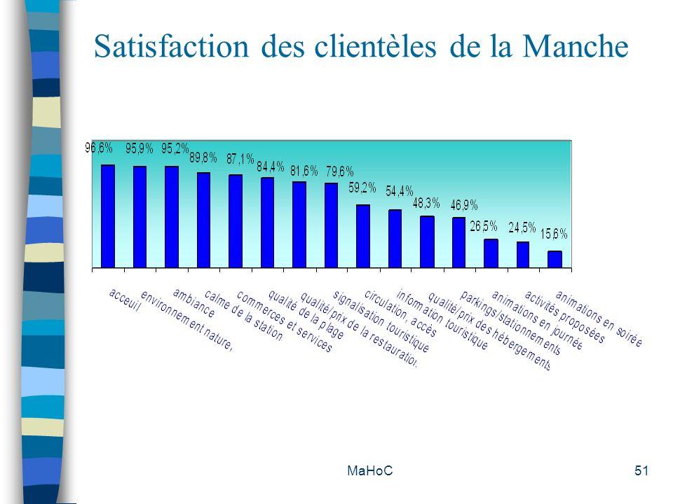 Satisfaction des clientèles de la Manche