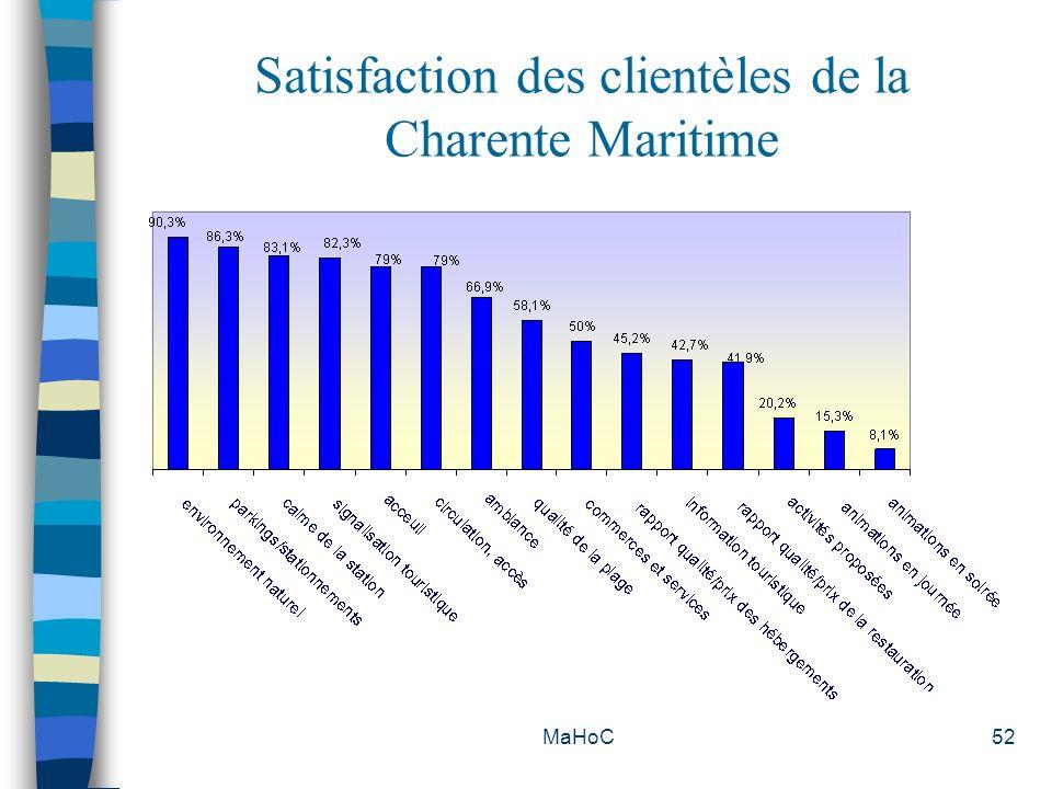 Satisfaction des clientèles de la Charente Maritime
