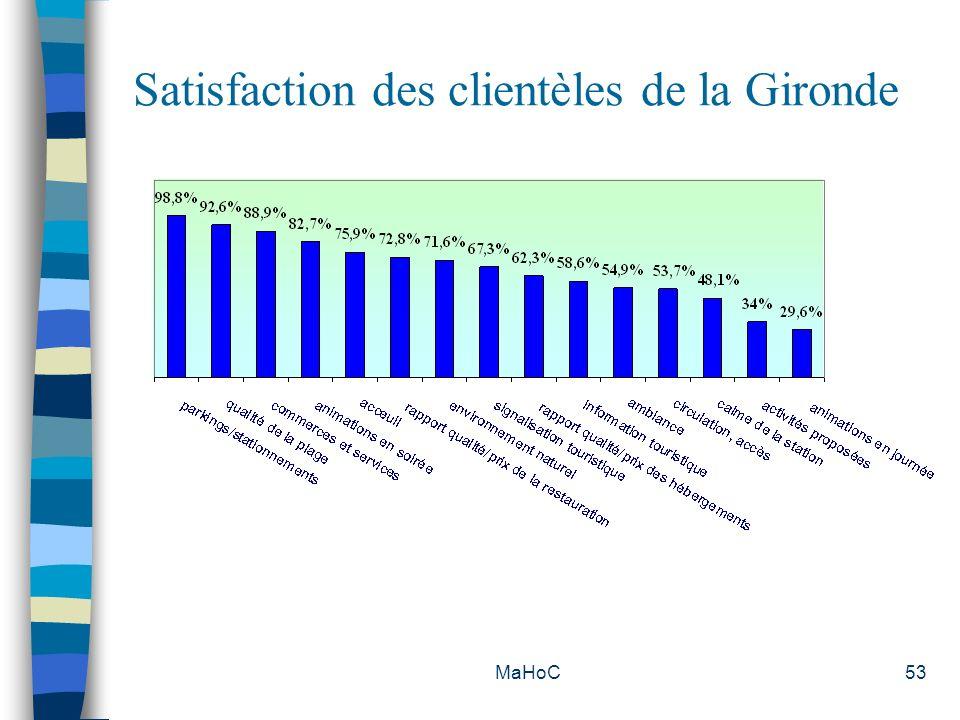 Satisfaction des clientèles de la Gironde