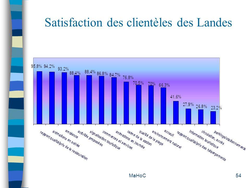Satisfaction des clientèles des Landes