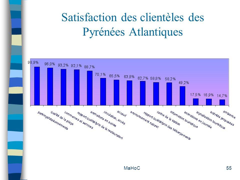 Satisfaction des clientèles des Pyrénées Atlantiques