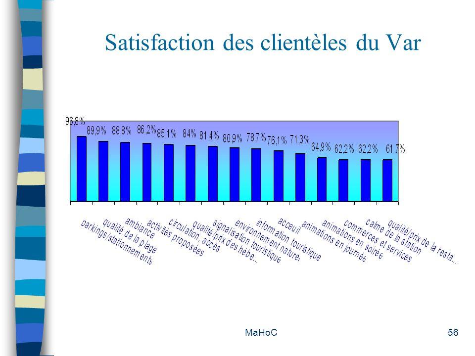 Satisfaction des clientèles du Var