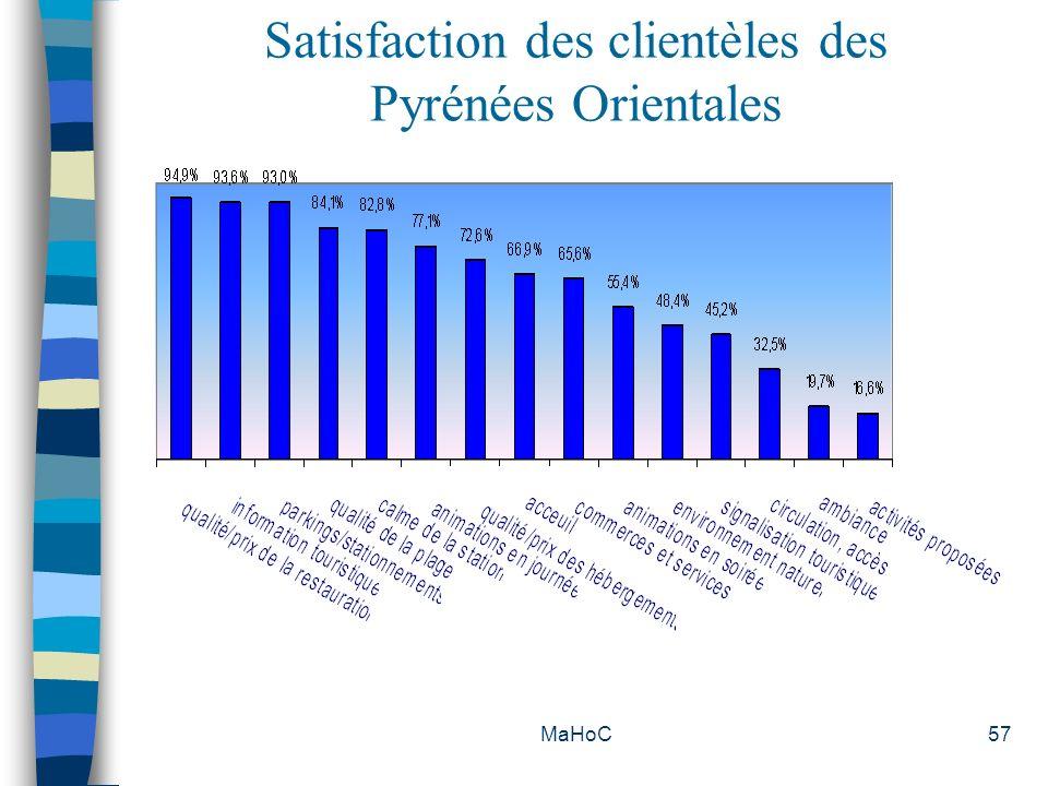 Satisfaction des clientèles des Pyrénées Orientales