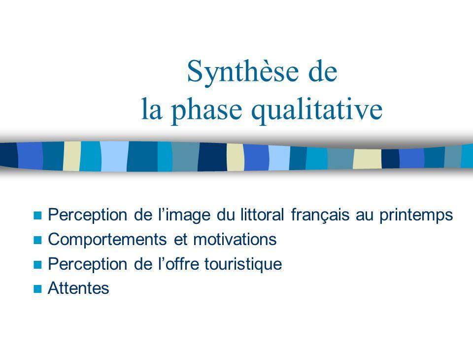 Synthèse de la phase qualitative