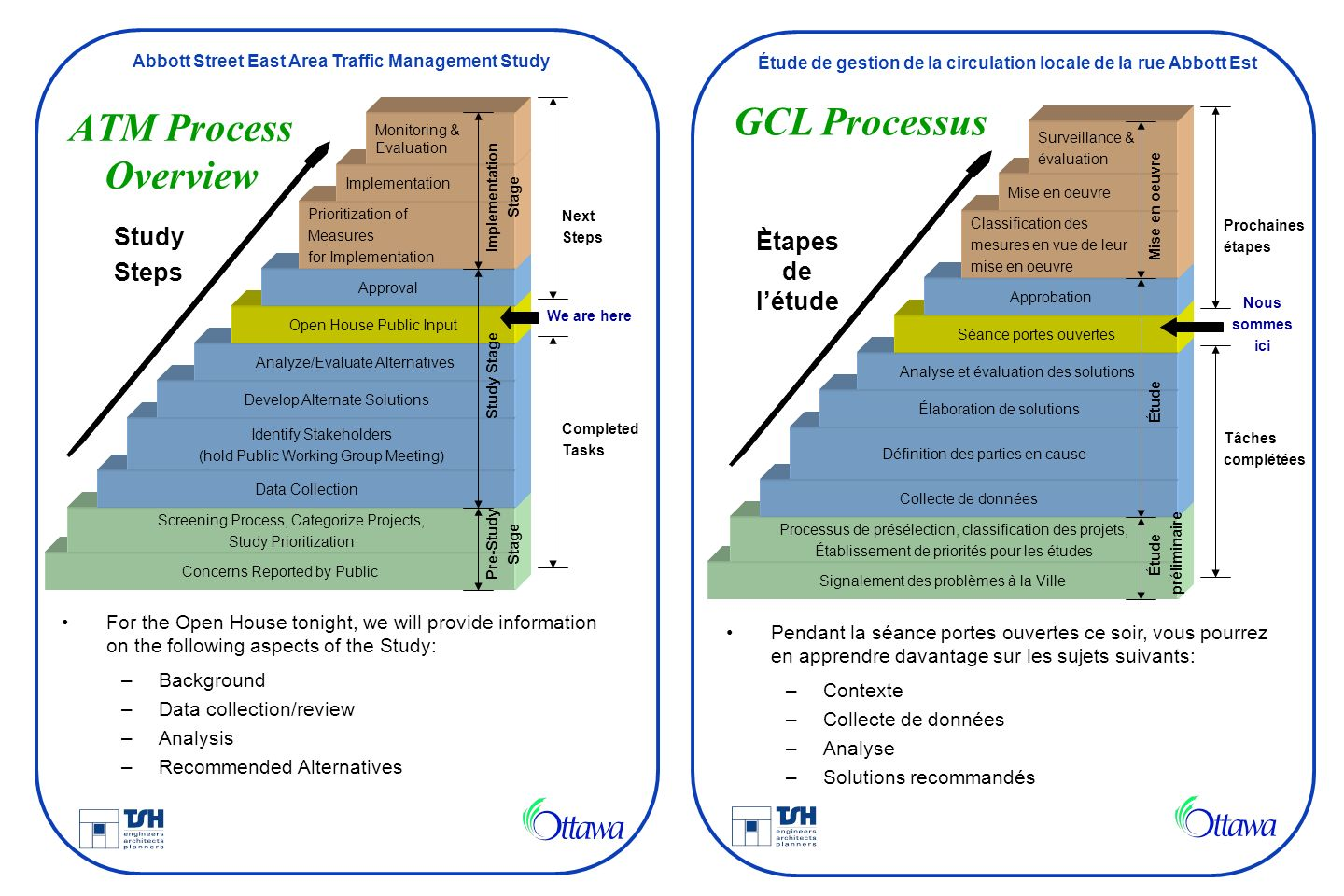 GCL Processus ATM Process Overview