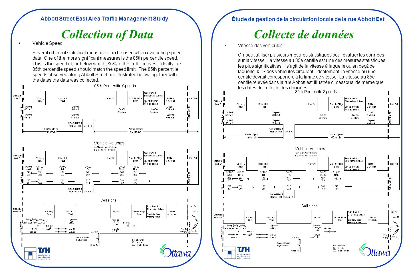 Collection of Data Collecte de données