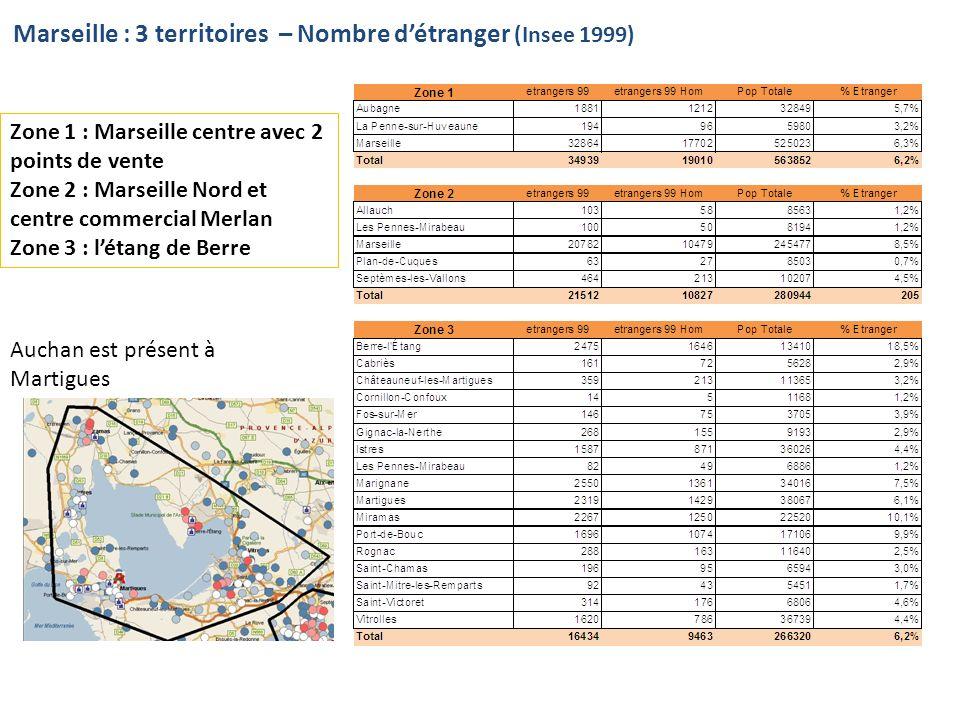 Marseille : 3 territoires – Nombre d'étranger (Insee 1999)