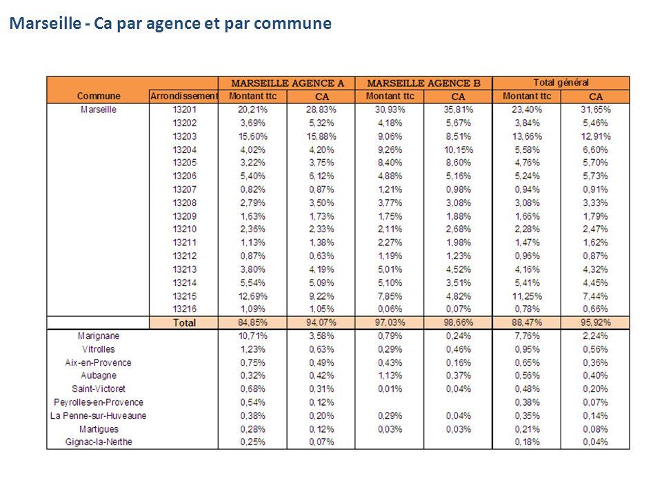 Marseille - Ca par agence et par commune