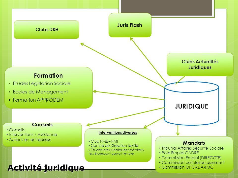 Clubs Actualités Juridiques Interventions diverses