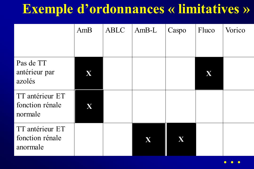 Exemple d'ordonnances « limitatives »