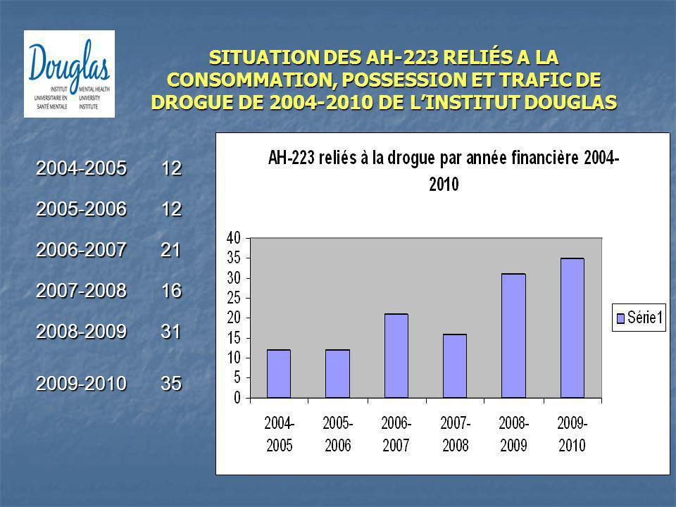 SITUATION DES AH-223 RELIÉS A LA CONSOMMATION, POSSESSION ET TRAFIC DE DROGUE DE 2004-2010 DE L'INSTITUT DOUGLAS