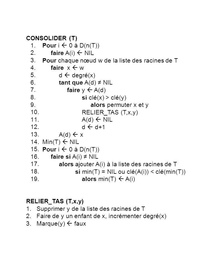 CONSOLIDER (T) Pour i  0 à D(n(T)) faire A(i)  NIL. Pour chaque nœud w de la liste des racines de T.