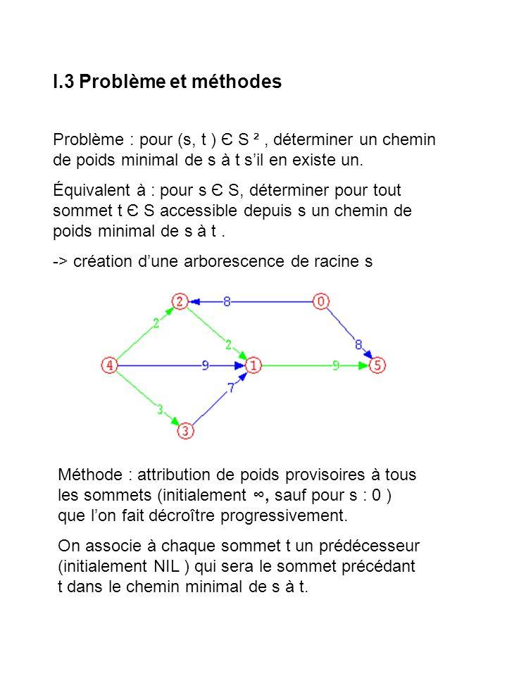 I.3 Problème et méthodes Problème : pour (s, t ) Є S ² , déterminer un chemin de poids minimal de s à t s'il en existe un.