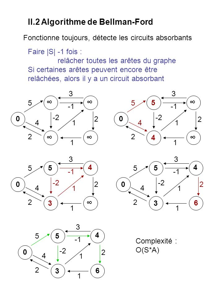 II.2 Algorithme de Bellman-Ford