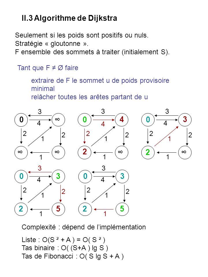 II.3 Algorithme de Dijkstra