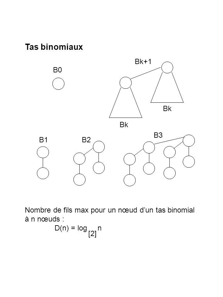 Tas binomiaux Bk+1 B0 Bk Bk B3 B1 B2