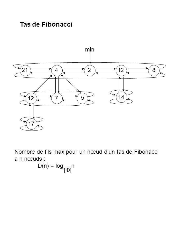 Tas de Fibonacci min. 21. 4. 2. 12. 8. 14. 7. 5. 17. Nombre de fils max pour un nœud d'un tas de Fibonacci.
