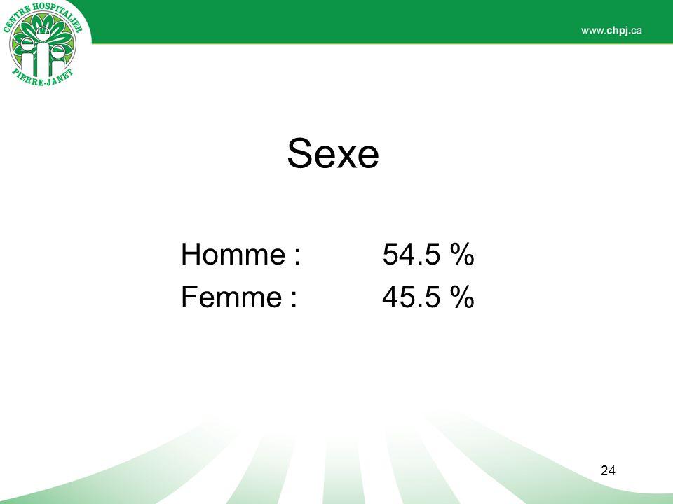 Sexe Homme : 54.5 % Femme : 45.5 % Au criminel (TAQ): 75 % d'homme (personne inapte à subir un procès)