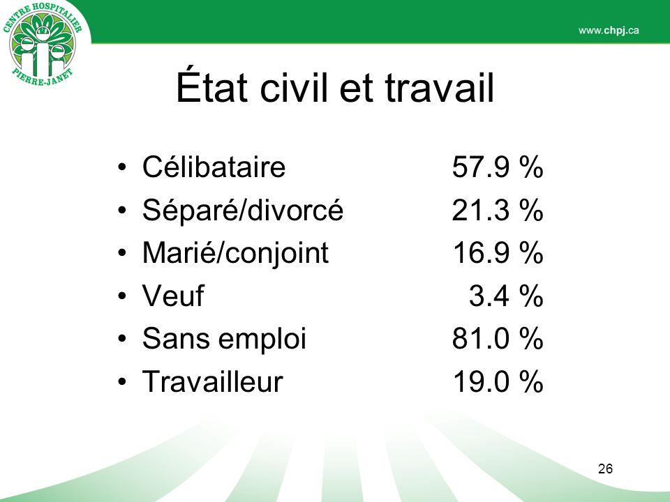 État civil et travail Célibataire 57.9 % Séparé/divorcé 21.3 %