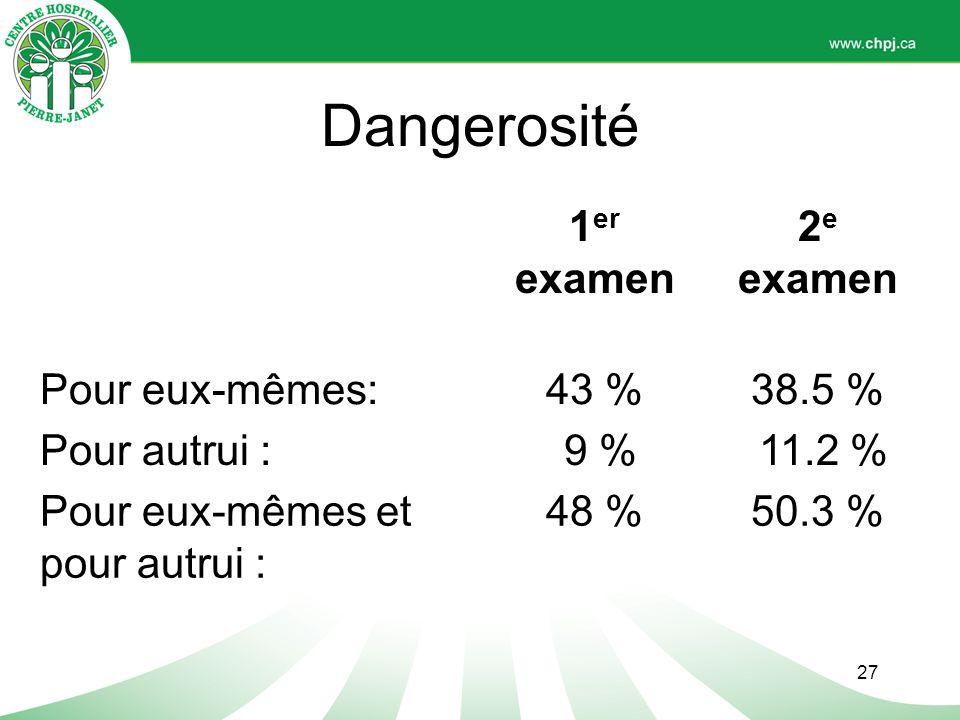 Dangerosité 1er examen 2e Pour eux-mêmes: 43 % 38.5 % Pour autrui :