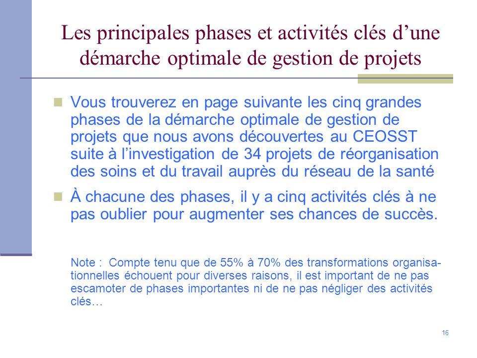 Les principales phases et activités clés d'une démarche optimale de gestion de projets