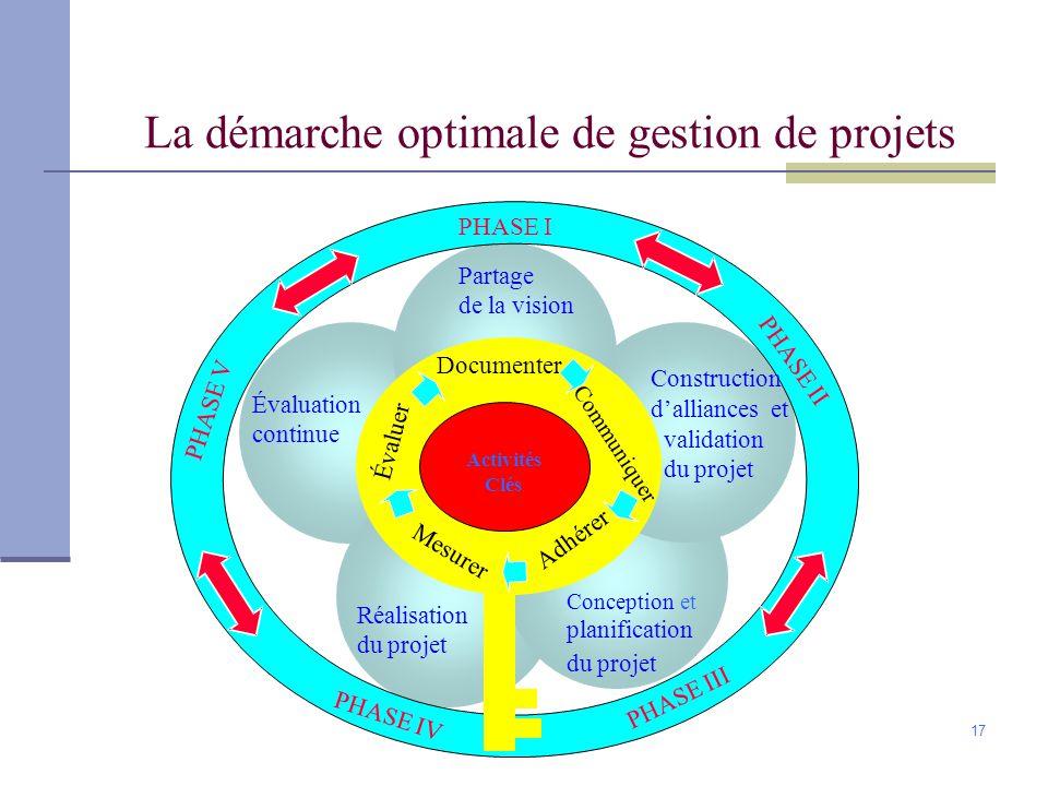 La démarche optimale de gestion de projets