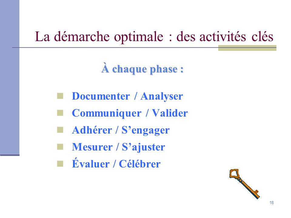 La démarche optimale : des activités clés