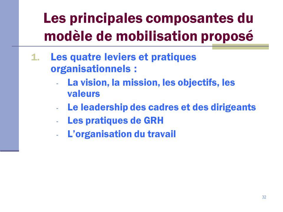 Les principales composantes du modèle de mobilisation proposé
