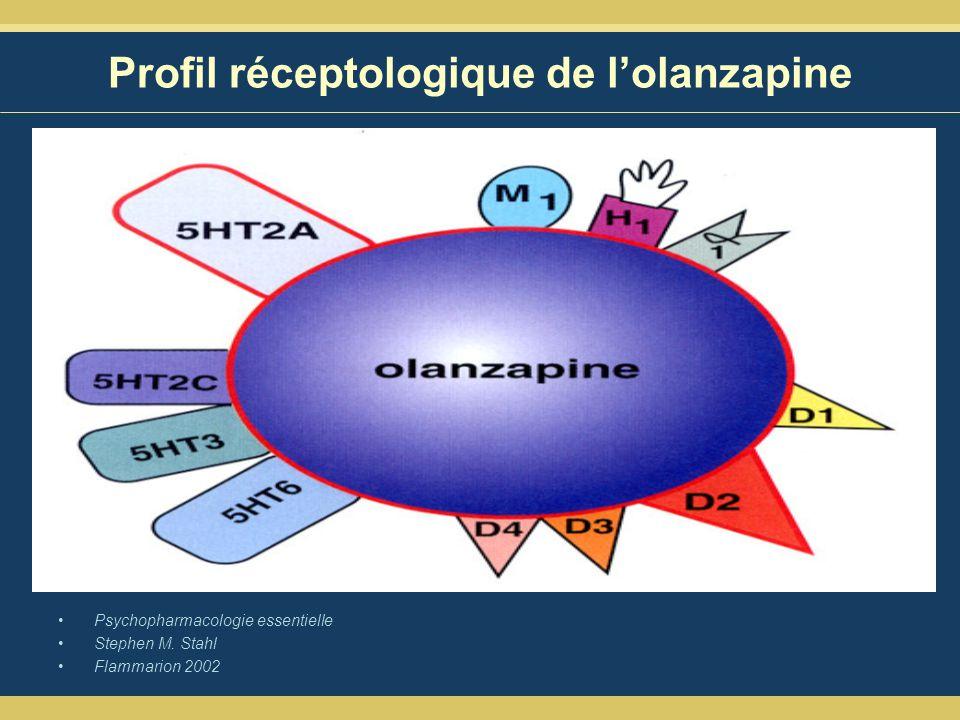 Profil réceptologique de l'olanzapine