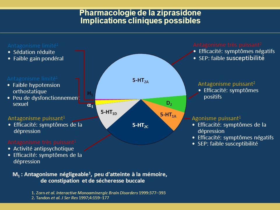 Pharmacologie de la ziprasidone Implications cliniques possibles